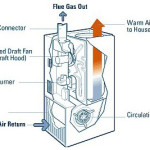 Repair Your Electric Furnace
